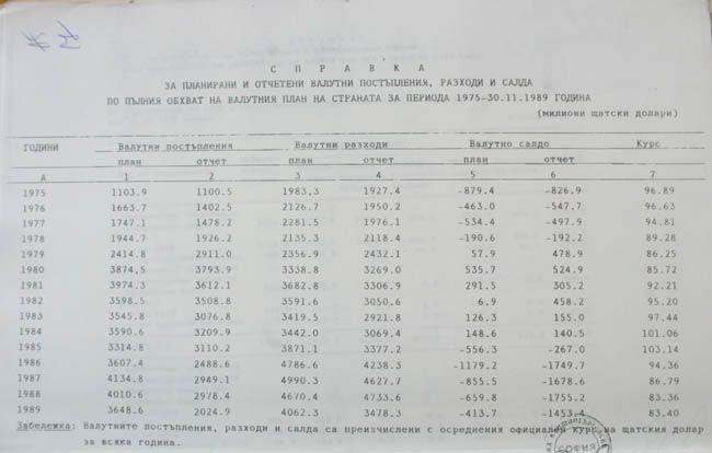Справка, която показва неизпълнението на плана за валутни приходи и по-големите разходи, с които Живков построява илюзията за добрия живот при социализма | Снимка: Държавна сигурност.com.