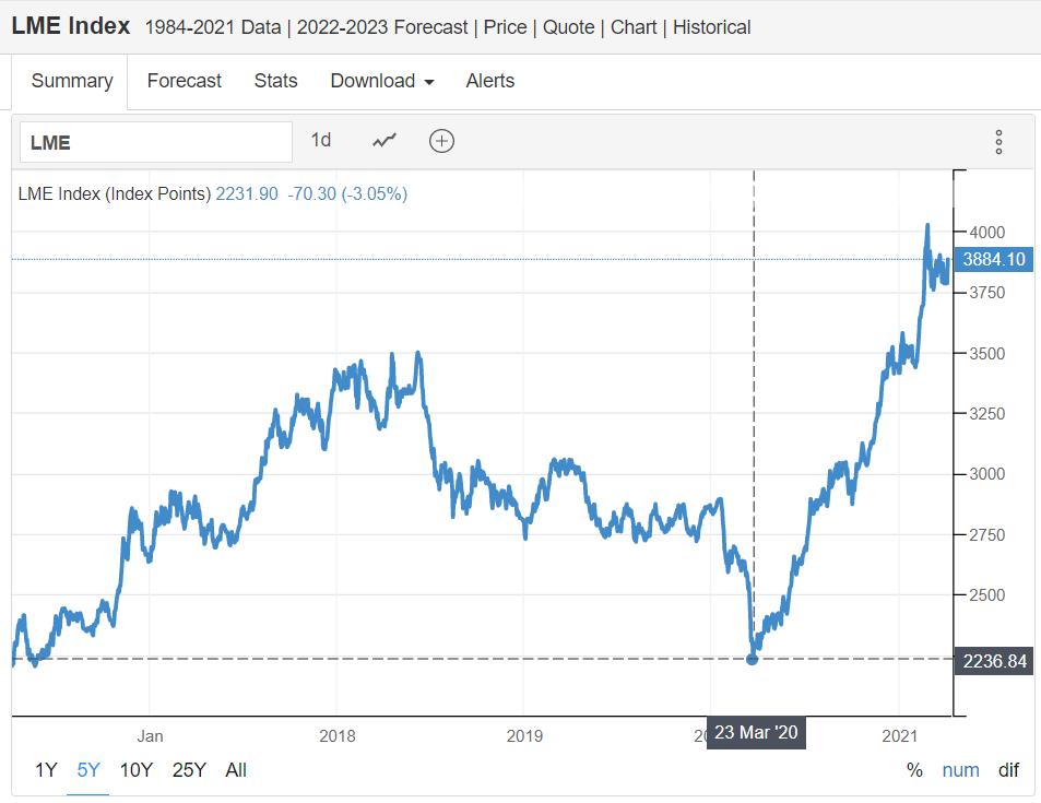 Индексът на Лондонската метална борса (LME), който отразява цените на основните 6 цветни метала (алуминият и медта имат най-голяма тежест), буквално излетя