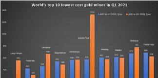 Най-ефективните и съответно печеливши златни мини в света за 2021 г.