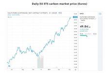 Цената на въглеродните емисии за пръв път мина 50 евро на тон
